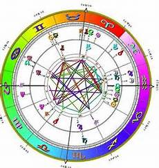 Fill Out Your Birth Chart Astrology Mystical Empress Psychic Life Coach