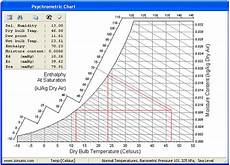 And Dry Bulb Chart Temperatures Dry Bulb Web Bulb Dew Point