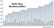 Steel Hardness Chart Guide To The Best Knife Steel Knife Sharpening Knife