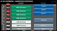 Amd Mobile Processor Comparison Chart Amd S Mobile Trinity Apu Competitive Positioning Amd