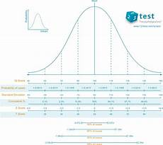 Mensa Iq Test Score Chart Iq Scale Explained What Does An Iq Score Really Mean