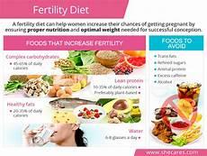 fertility diet shecares