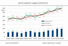 Vegetable Oil Price Chart Global Supply And Chinese Demand Causes Soybean Stocks To