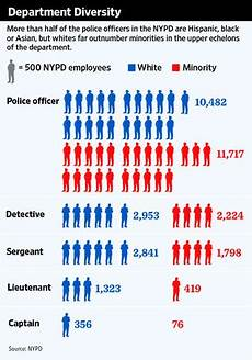 Police Officer Rank Chart Minorities Gain In Nypd Ranks Wsj