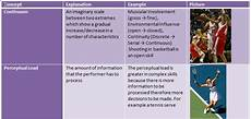 Pe Definition Aquiring Movement Skills Glossary A Level Physical Education