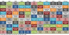 Investment Sector Performance Chart The Callan Periodic Table Of Investment Returns Rcm