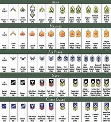 Army Officer Chart Us Military Rank Chart Enlisted Military Ranks Navy