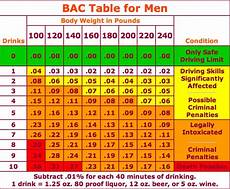 Breathalyzer Chart How Many Drinks Will Get You A Dui Chart Shelby Mi Patch