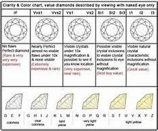 Diamond Colour And Clarity Chart Uk Diamond Quality Chart The 5 C S Diamond Sizes