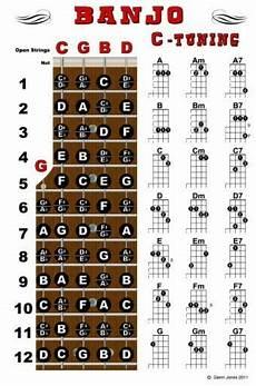 Banjo Chord Chart Banjo Chord Wall Chart Poster Fretboard Standard C Tuning