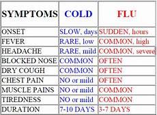 Cold Versus Flu Symptoms Chart Cold Vs Flu Chart Symptoms Prevention Vaccines