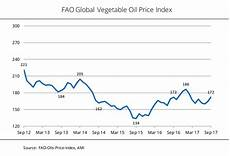 Vegetable Oil Price Chart Ufop Chart Of The Week