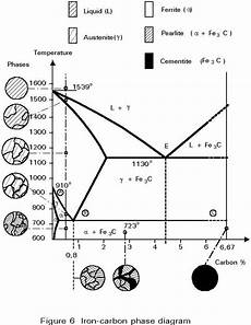 Iron Carbon Phase Diagram What Is An Intuitive Explanation Of The Iron Carbon Phase