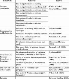 Research Tables Summary Table Of Research Variables Download Table