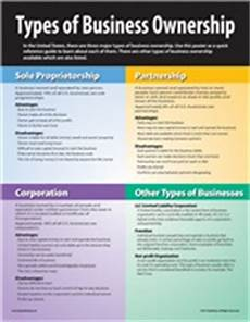 Three Types Of Business Ownership The Types Of Business Ownership