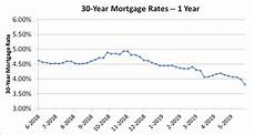Daily Mortgage Interest Rate Chart As Mortgage Rates Continue To Fall Will Housing Sales