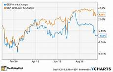Ge Chart General Electric Company Expects A Better Second Half