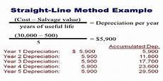 Straight Line Method Of Depreciation Straight Line Method For Calculating Depreciation Qs Study