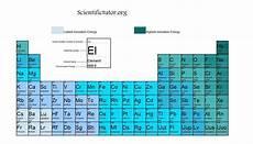 Ionisation Energy Chart Ionization I Ionization Energy