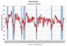 Philly Fed Index Chart Crimages Philly Fed Index May 2010