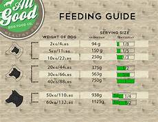 Natural Balance Dog Food Feeding Chart The Best Gifts For Dog Lovers The Creators Commune