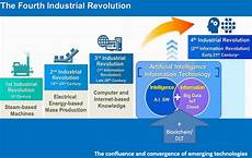 4th Industrial Revolution Accelerating Success In The 4th Industrial Revolution