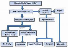 Waste To Energy Process Flow Chart Renewable Energy Solutions Adroit Environment