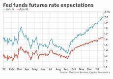 Us Futures Chart Fed To Take A Step Toward A March Interest Rate Hike
