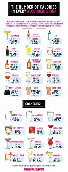 How Much Sugar In Alcoholic Drinks Chart See The Calorie Information Every Alcoholic Beverage Is