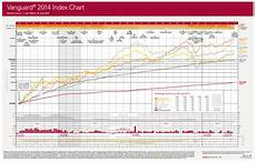 Vanguard Fund Performance Chart Oh Dear Part Three Trading Game