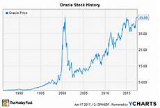 Sun Microsystems Stock Chart Oracle Stock History How The Database Innovator Returned