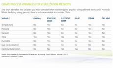 Pda Comparison Chart Gamma Sterilization Using Cobalt 60 Nordion