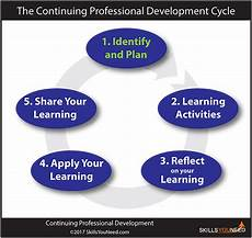 comptia continuing education program activity chart continuous professional development cpd skillsyouneed