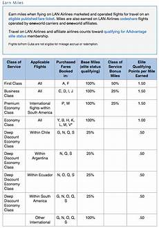 Delta Fare Class Chart How To Find Fare Basis Code