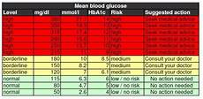 Glucometer Chart 25 Printable Blood Sugar Charts Normal High Low ᐅ