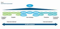 Scor Model Scor Certification Supply Chain Operations Reference Model