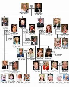 Queen Elizabeth Lineage Chart Royal Wedding Wednesdays When Family Meets The Queen And A