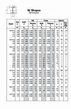 W Size Chart Wf Column Sizes