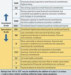 S And P Ratings Chart The Irony Of Credit Rating Agencies Downgrading Us