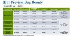 Bug Bounty Programs Microsoft Launches 100k Bug Bounty Program Wired