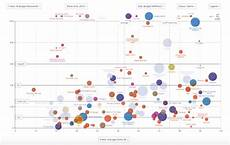 Data Visualization Projects Visualize Data With A Bar Chart 7 Great Data Visualization Business Intelligence Tools