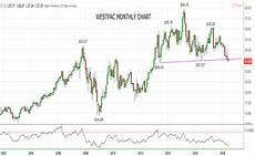 Westpac Share Price Chart Where To Now For Westpac S Share Price