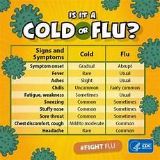 Cold Versus Flu Symptoms Chart Cold Versus Flu Cdc