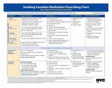 Smoking Cessation Medication Prescribing Chart 28 Printable Iq Chart Forms And Templates Fillable