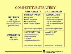 Five Generic Competitive Strategies Strategic Planning Thoughts Porter S Five Forces Model