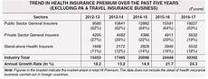 pnb oriental health insurance premium chart latest health insurance incurred claims ratio 2016 17
