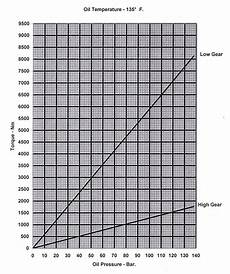 Foster Tongs Torque Chart Torque Charts Portal