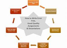 Writing Dissertation What To Look At When Seeking Dissertation Writing Help