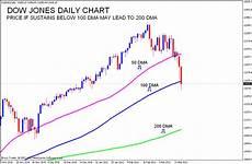 Dow Jones Daily Chart Stock Market Chart Analysis 03 17 11