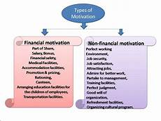 Types Of Motivation In The Workplace Motivation Banking System Amp Bank Management